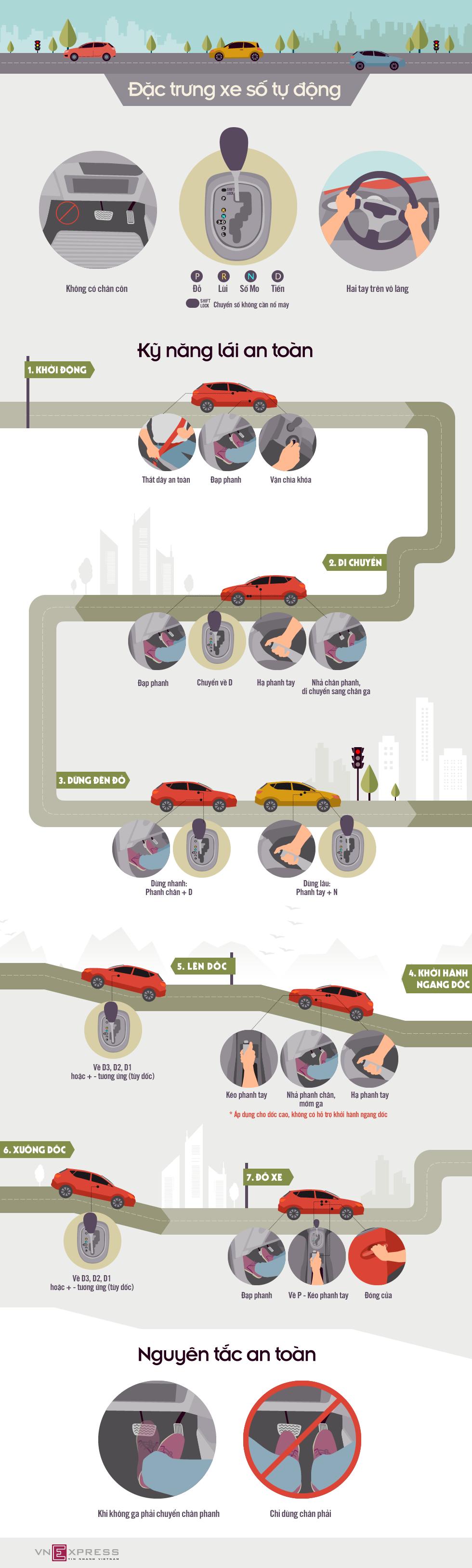 Infographic-Kỹ năng lái xe số tự động