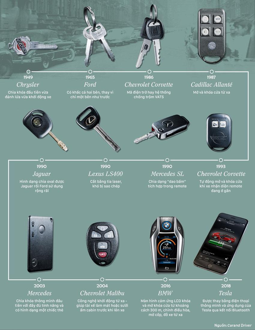 Chìa khóa ô tô đã thay đổi thế nào trong 70 năm qua