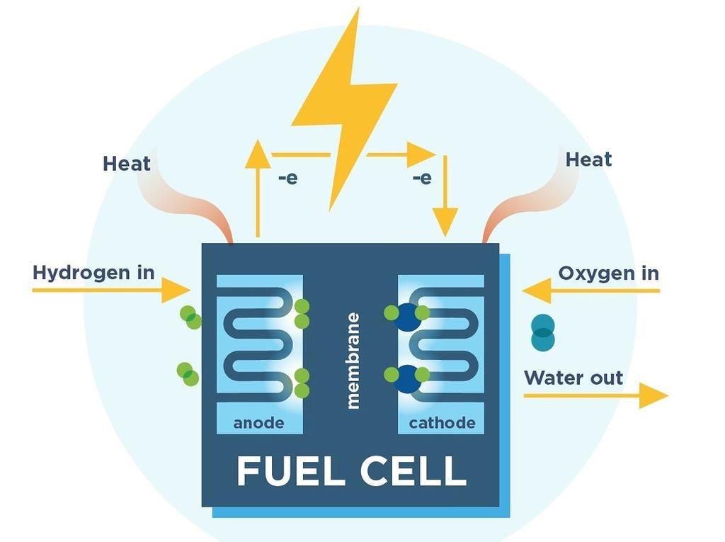 Honda sắp có mô tô chạy hydro Fuel Cell?