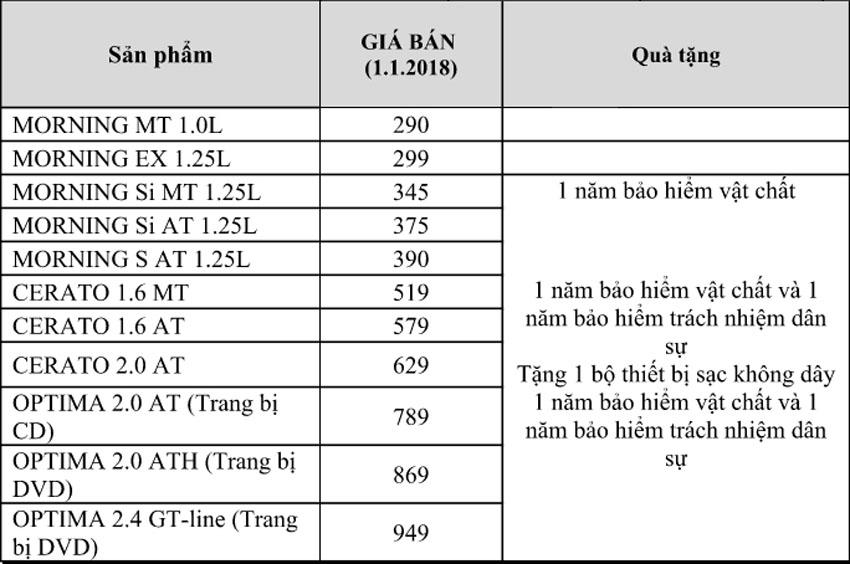 Thaco công bố giá bán tháng 1/2018 mẫu xe Kia Morning chỉ còn 290 triệu đồng
