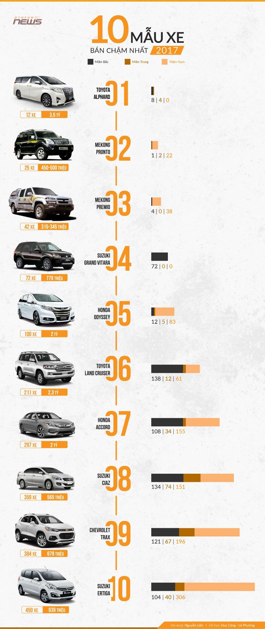 10 mẫu xe bán chậm nhất năm 2017