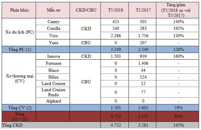 Toyota Việt Nam không bán mẫu xe nhập khẩu nào trong tháng 5/2018