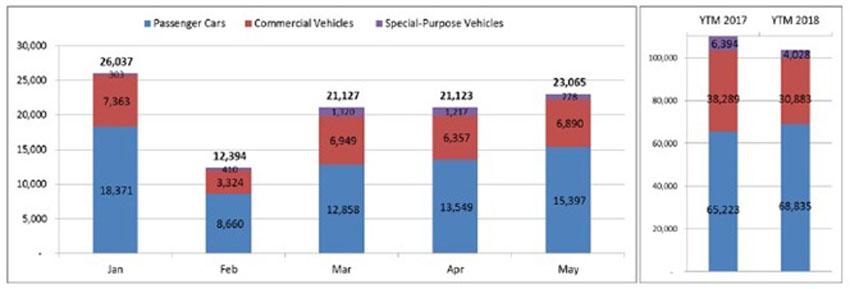 Báo cáo VAMA: Doanh số xe nhập khẩu trong tháng 5 giảm 46% so với cùng kỳ năm 2017