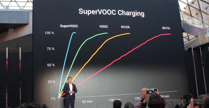 Biểu đồ so sánh tốc độ sạc giữa SuperVOOC và các chuẩn sạc nhanh hiện tại.