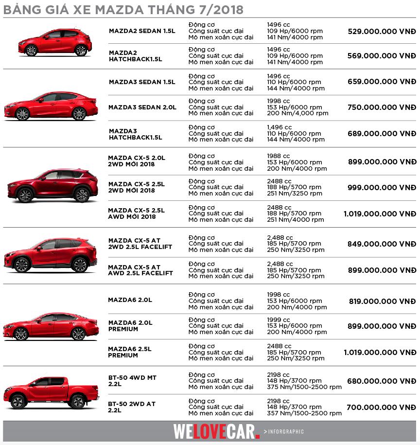 Bảng giá xe Mazda tháng 7/201