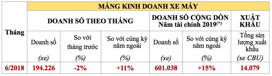 Honda Việt Nam bán ra 2.262 ô tô và 194.226 xe máy trong tháng 6/2018