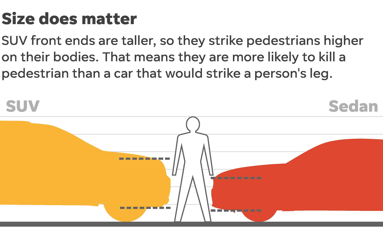 SUV và bán tải dễ gây tai nạn tử vong cho người đi bộ gấp 2-3 lần