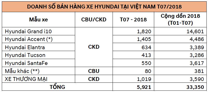 Hyundai Thành Công bán 5,921 xe trong tháng 7/2018