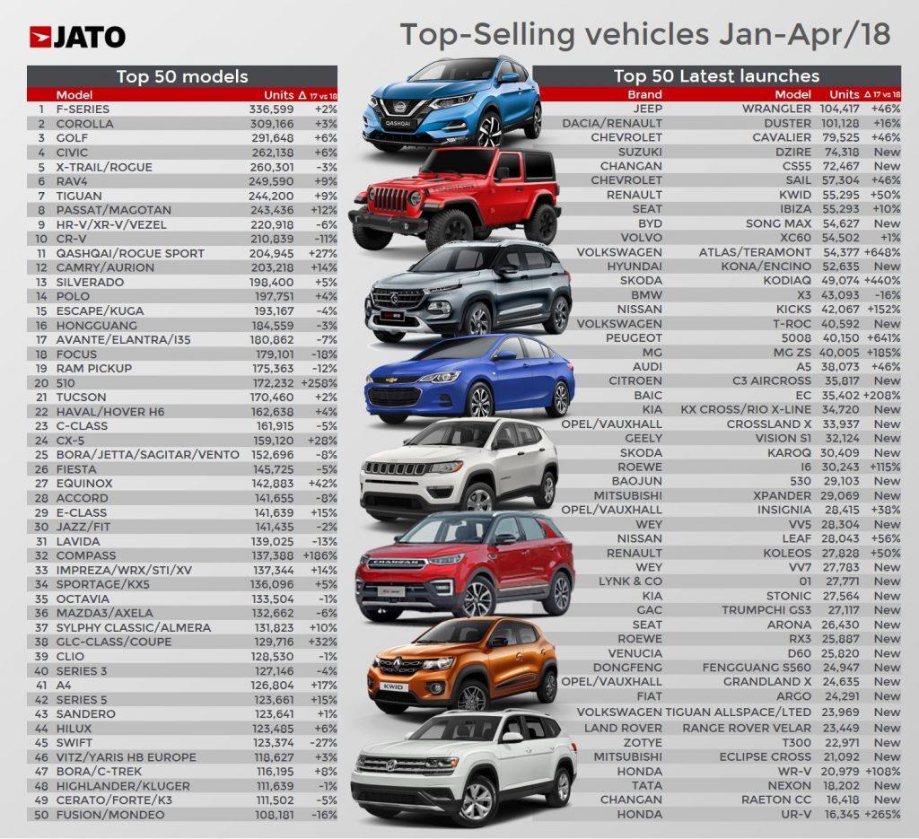 Nissan X-Trail mẫu SUV bán chạy nhất toàn cầu