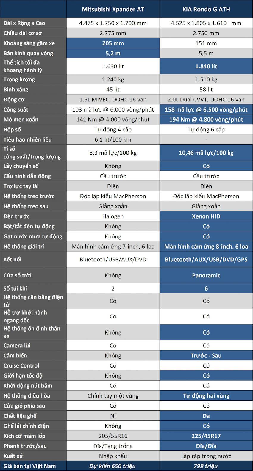 Phân khúc MPV 7 chỗ, chọn Mitsubishi Xpander hay KIA Rondo?