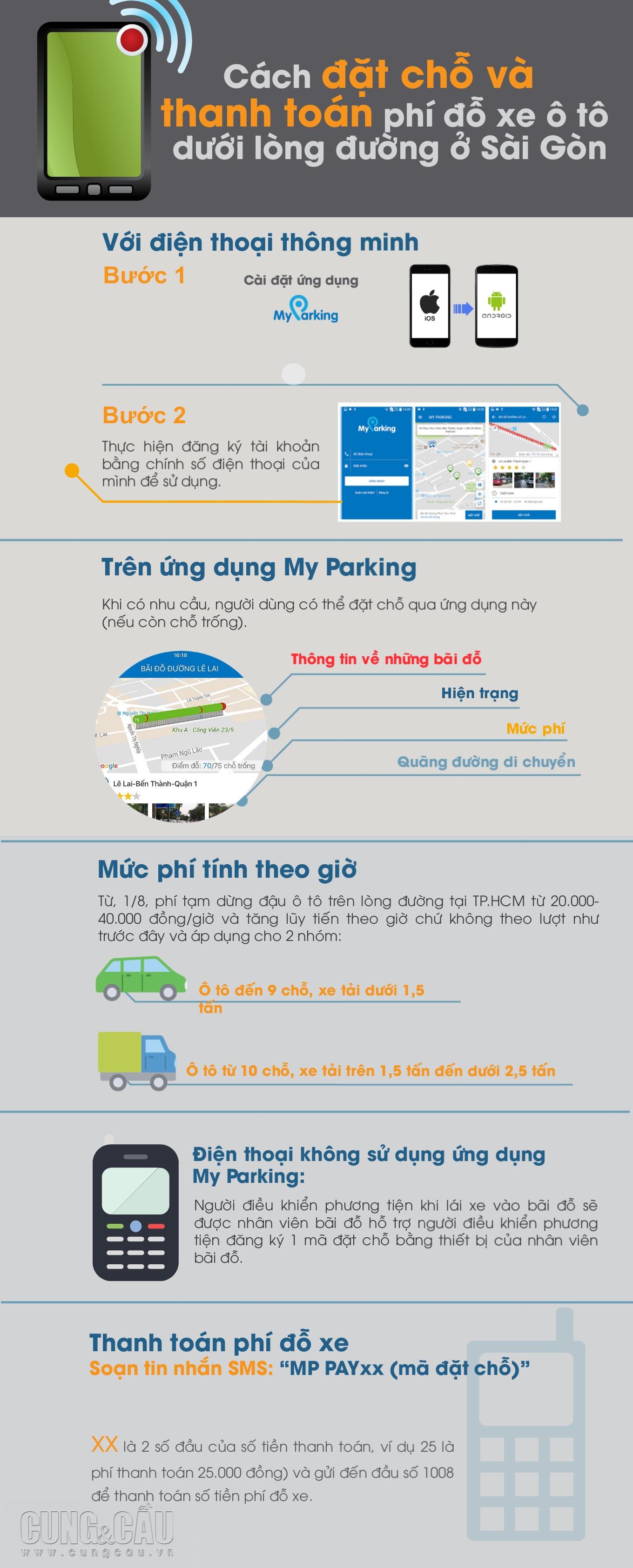 Cách đặt chỗ và thanh toán phí đỗ xe ô tô dưới lòng đường ở Sài Gòn