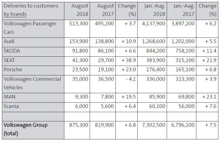 Đạt doanh số 7,3 triệu chiếc, tập đoàn Volkswagen đang thiết lập kỷ lục 8 tháng đầu 2018