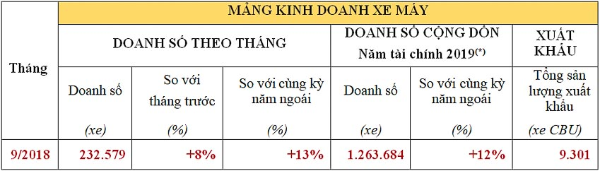 6-thang-dau-nam-tai-chinh-2019-cua-Honda-Viet-Nam-3