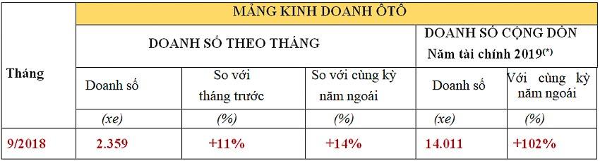 6-thang-dau-nam-tai-chinh-2019-cua-Honda-Viet-Nam-5