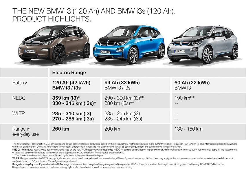 BMW-i3-2019-nang-cap-cong-nghe-pin-Paris-Motor-Show-2018-3