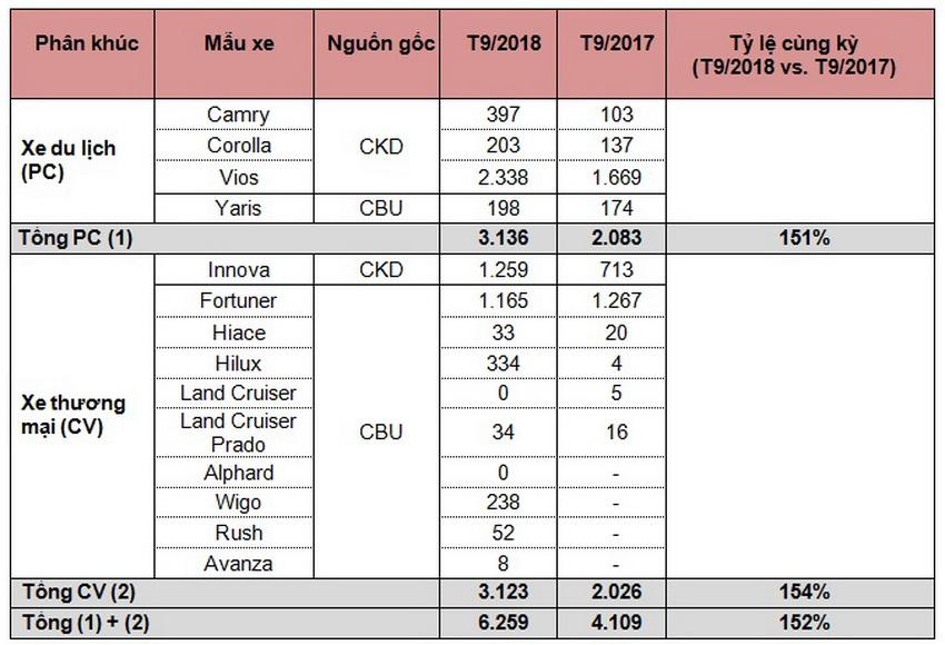 Doanh số bán hàng của Toyota Việt Nam