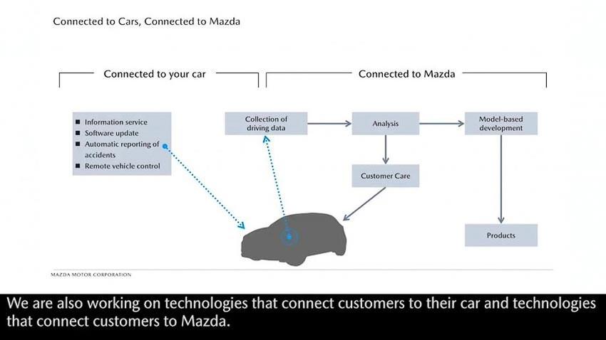 Mazda-chien-luoc-dien-hoa-va-cong-nghe-ket-noi-xe