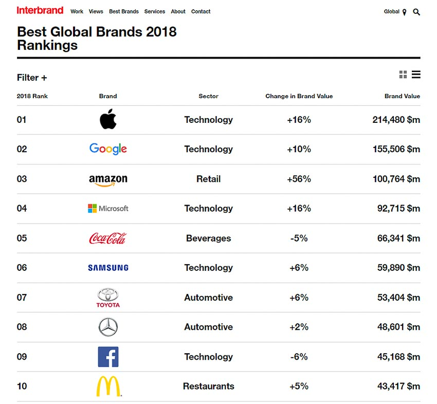 bang-xep-hang-TOP-100-Best-Global-Brands-2018-3