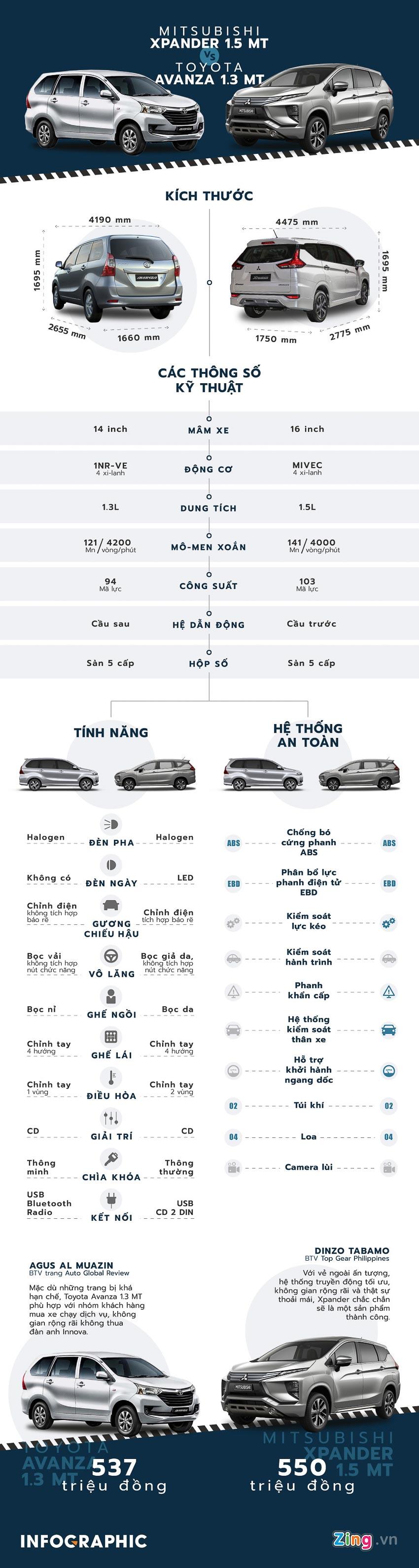 xe-7-cho-duoi-500-trieu-chon-Toyota-Avanza-va-Mitsubishi-Xpander