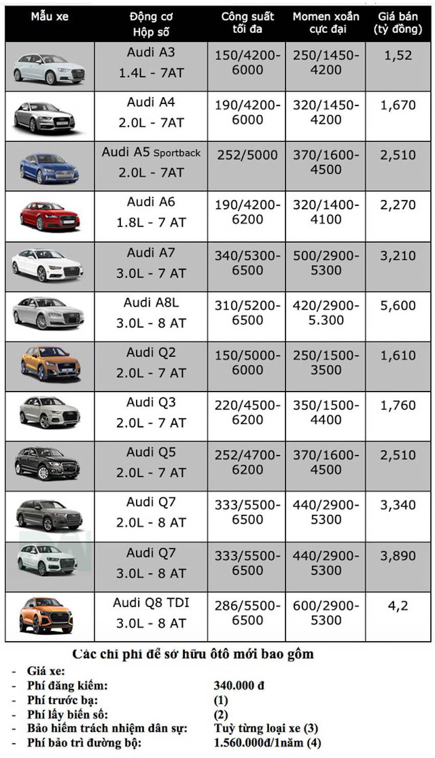 Bảng giá xe Audi tại Việt Nam tháng 1-2019