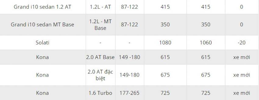 Bảng giá xe Huyndai tháng 11-2018 3