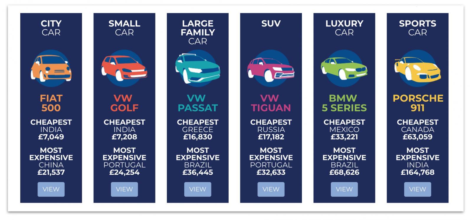 chi phí mua xe trên thế giới