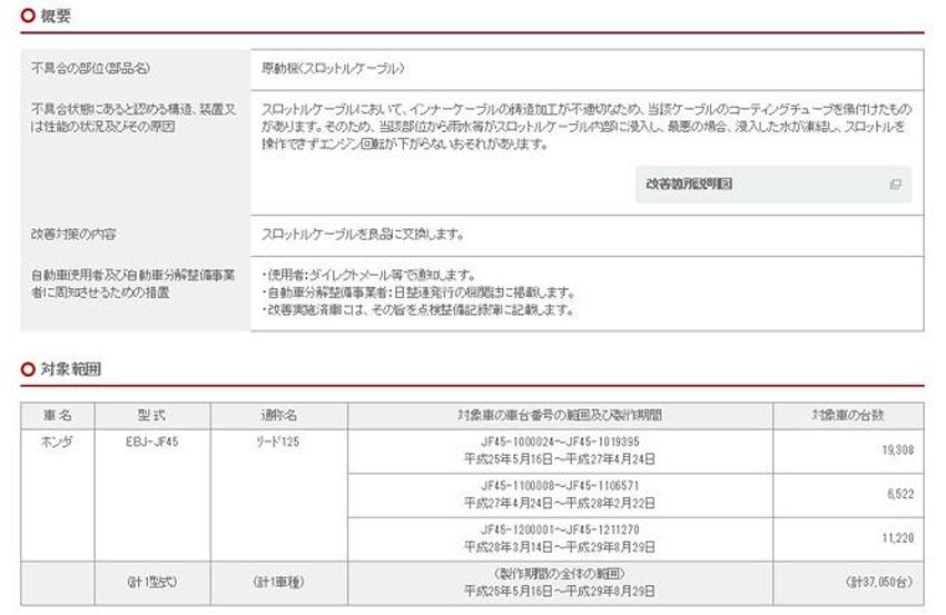 Honda Nhật Bản triệu hồi 37.000 xe Lead xuất khẩu từ Việt Nam 1