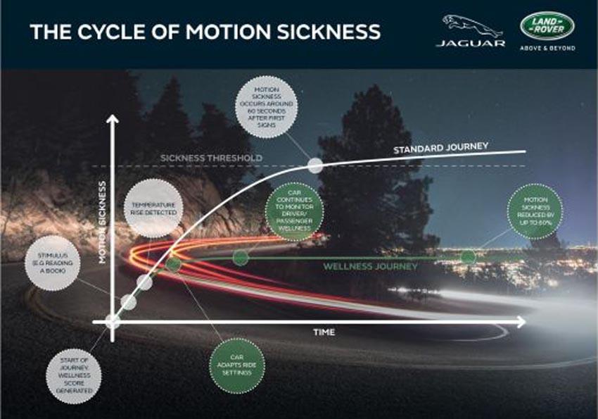 Jaguar Land Rover nghiên cứu công nghệ chống say xe 2