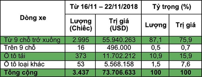 lượng ôtô nhập khẩu tăng kỉ lục trong tuần qua 1