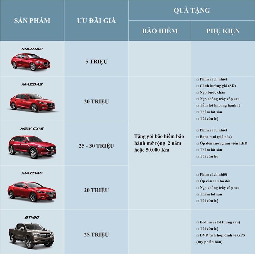 Mazda bất ngờ giảm giá mạnh 1