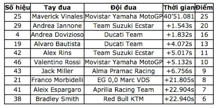 MotoGP 2018 1