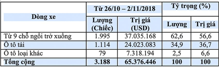 ôtô nhập khẩu về Việt Nam 1