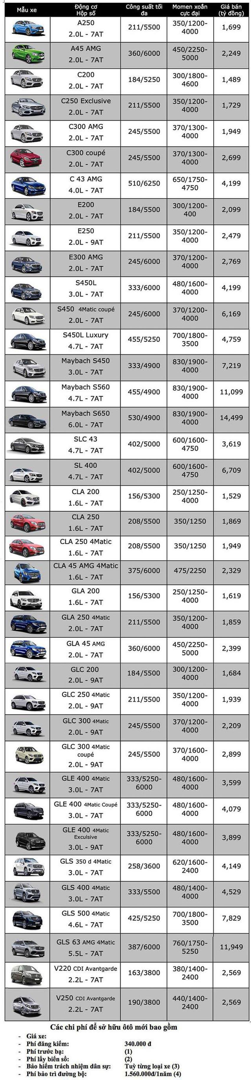 Bảng giá xe Mercedes-Benz tại Việt Nam 1
