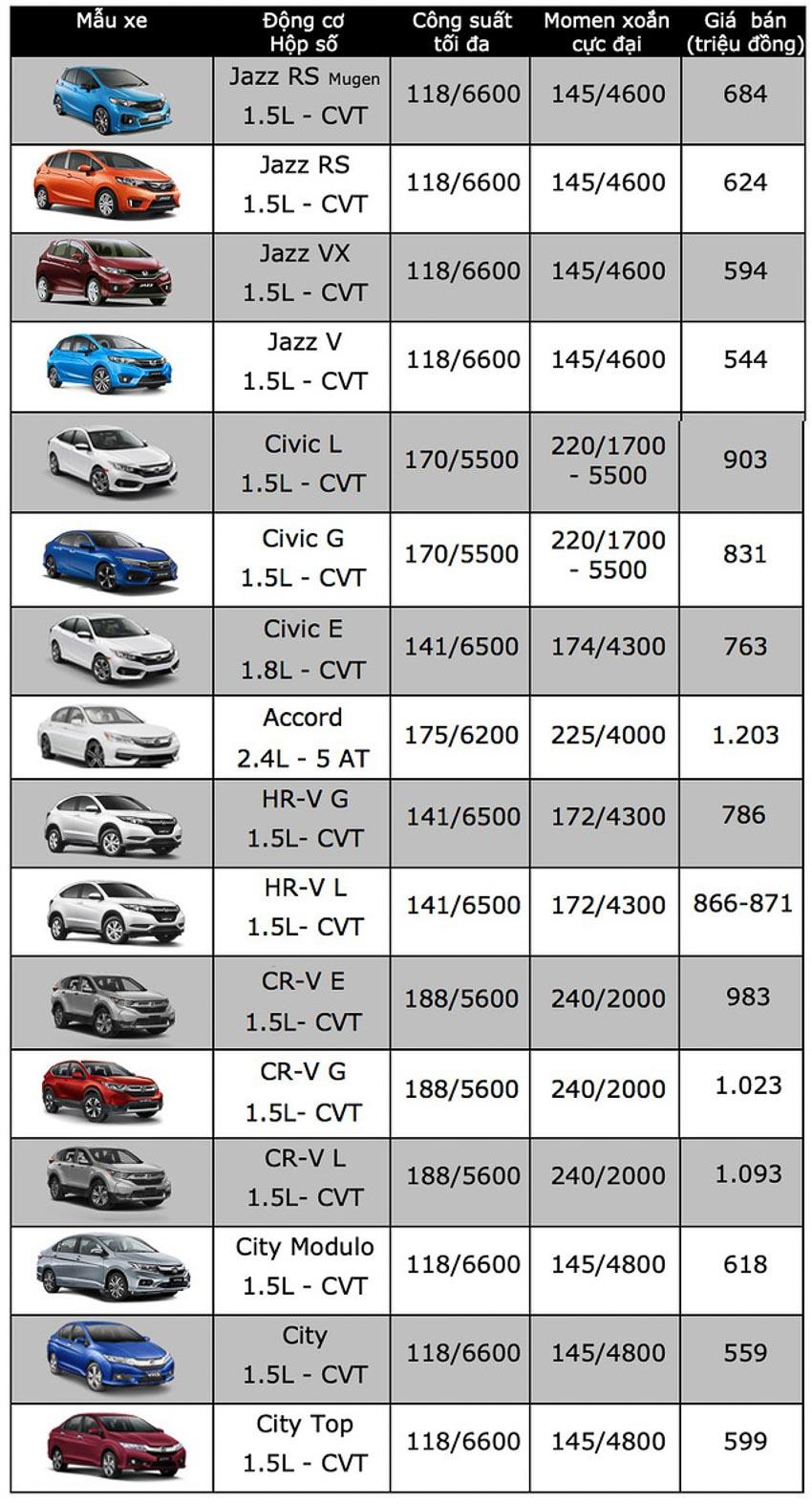 Honda Việt Nam chính thức tăng giá CR-V kể từ đầu năm 2019 2