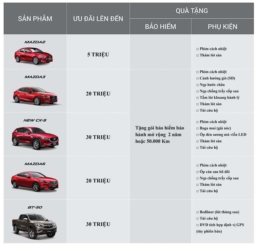 Vượt mốc 120.000 xe: Mazda tung ưu đãi lên đến 30 triệu đồng