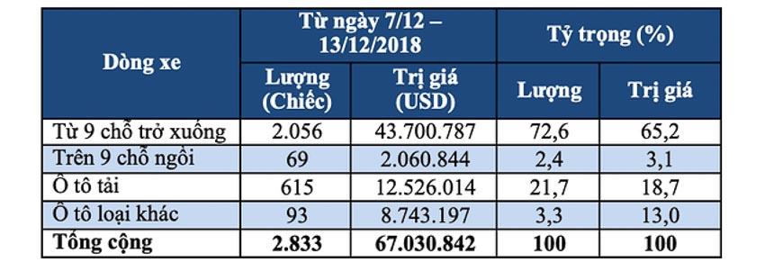 Thị trường ôtô Việt Nam cuối năm 2