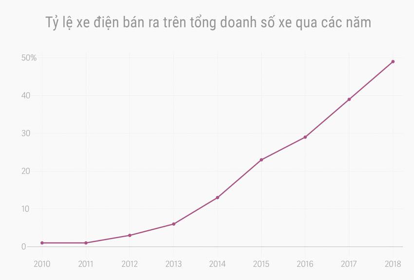 1/2 lượng ôtô bán ra trong năm 2018 tại Na Uy sẽ là xe điện 2