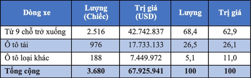 ôtô Indonesia vượt Thái Lan nhập khẩu về Việt Nam 4