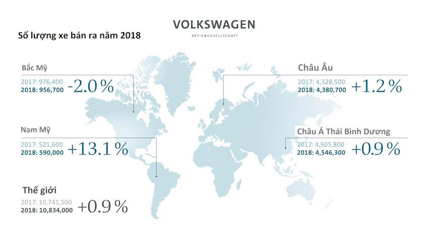 Số lượng xe bán ra của Volkswagen Group năm 2018