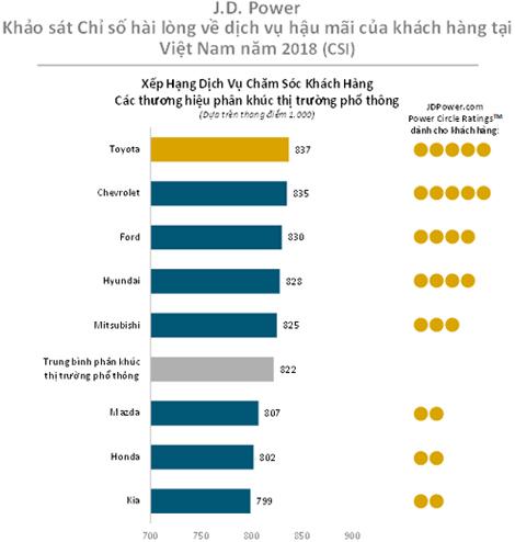 Khách Việt chưa hài lòng với dịch vụ của xe Hàn như xe Nhật - 2