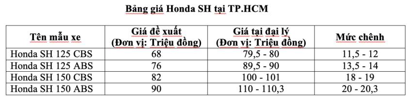 Gia xe Honda SH