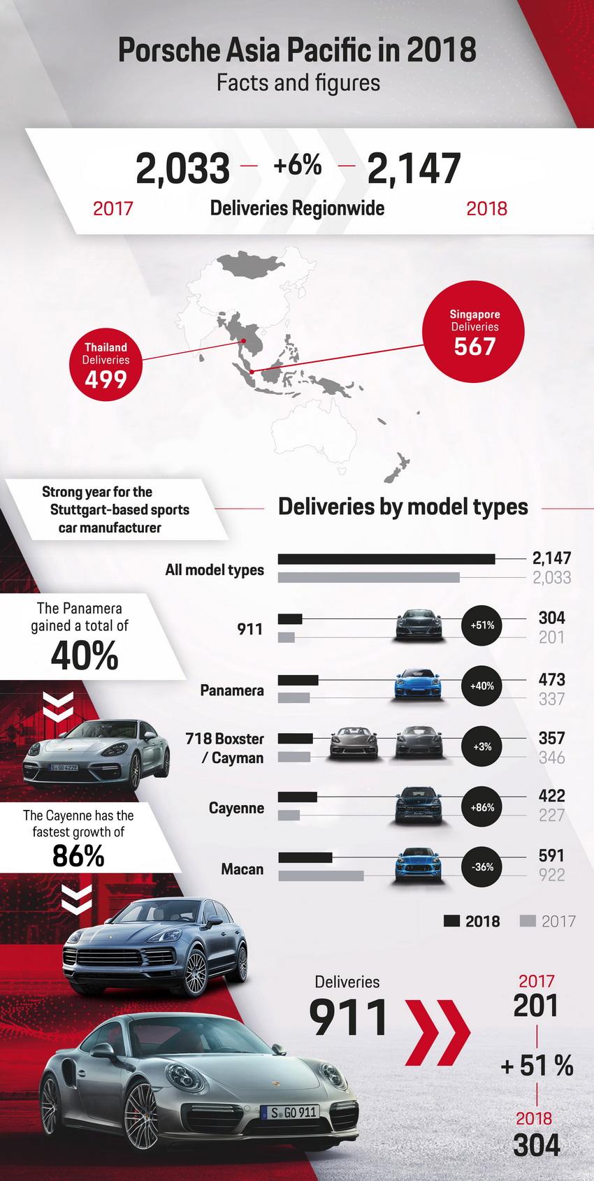 dòng xe bán chạy nhất của Porsche