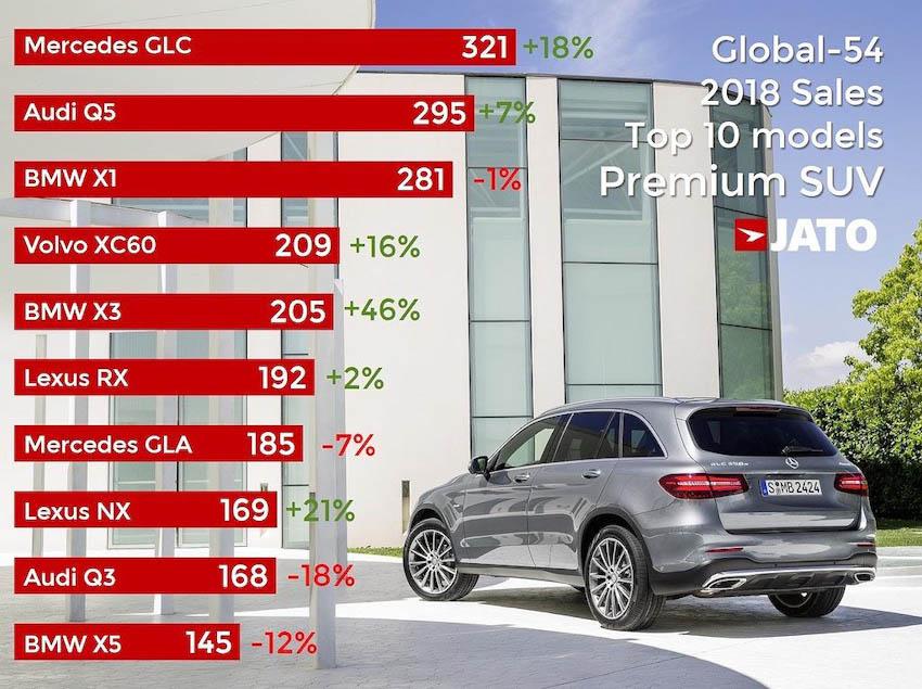 """SUV giữ ngôi vị """"đầu bảng"""" thị trường ôtô thế giới năm 2018"""