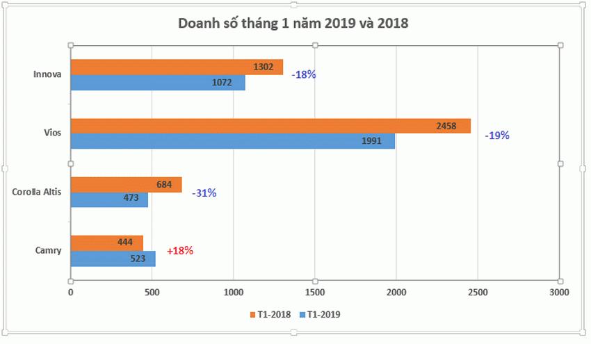 Doanh số Toyota Việt Nam tháng 1-2019