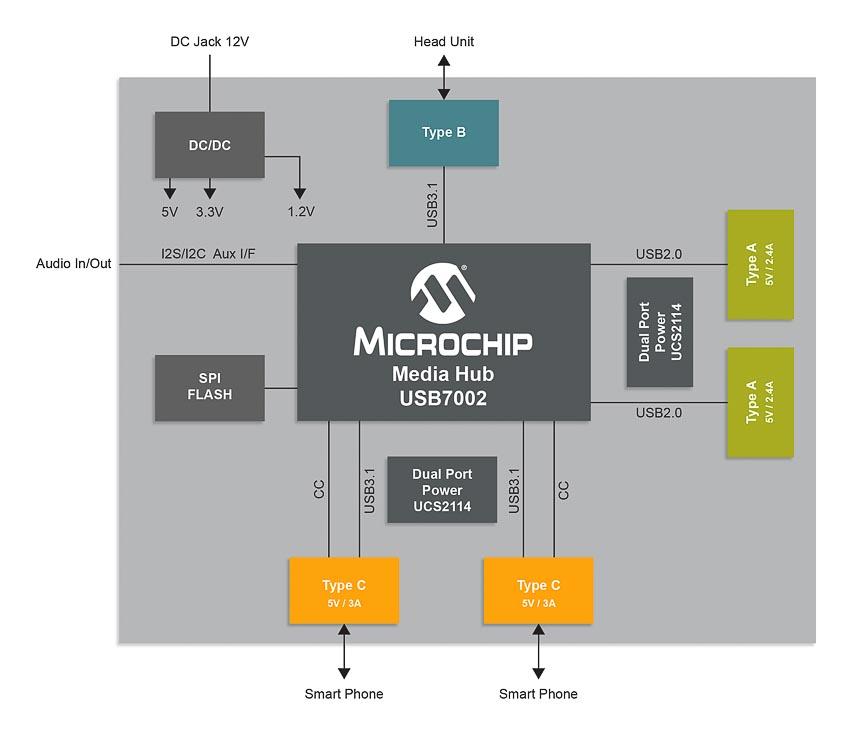 Ra mắt vi mạch USB 3.1 SmartHub đạt tiêu chuẩn công nghiệp ô tô