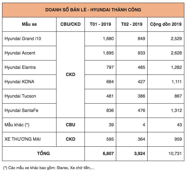 Hyundai Thành Công bán ra hơn 10.000 xe trong 2 tháng đầu năm 2019 - Anh 3