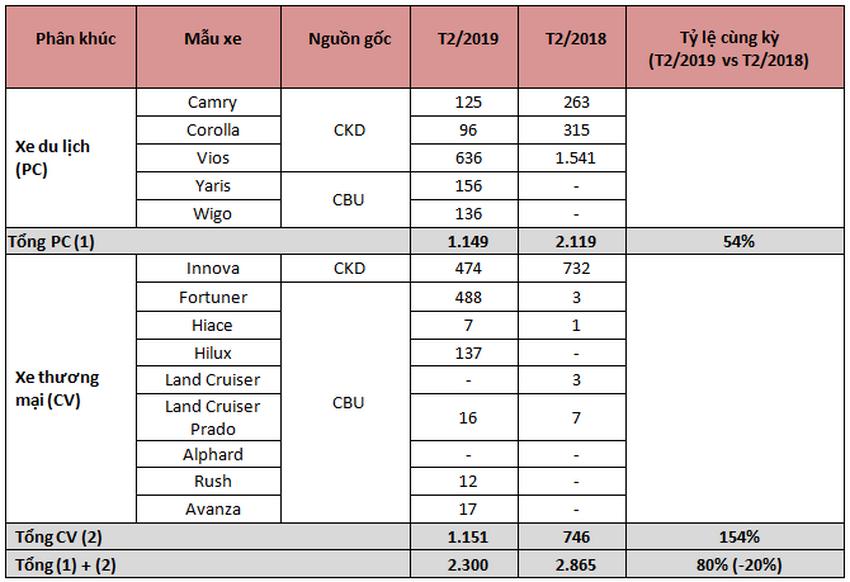 Doanh số của Toyota Việt Nam tháng 2-2019