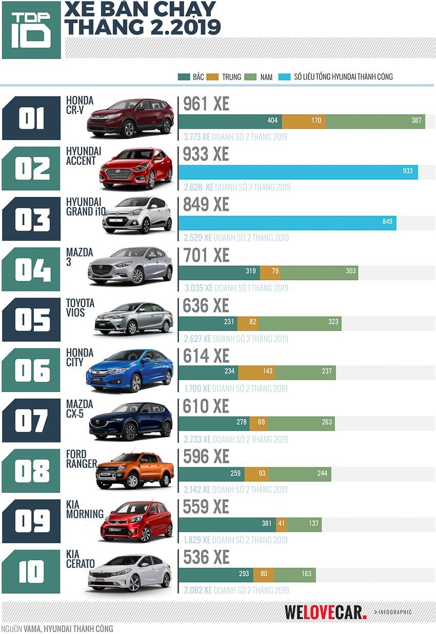 10 xe bán chạy nhất tháng 2-2019 tại Việt Nam