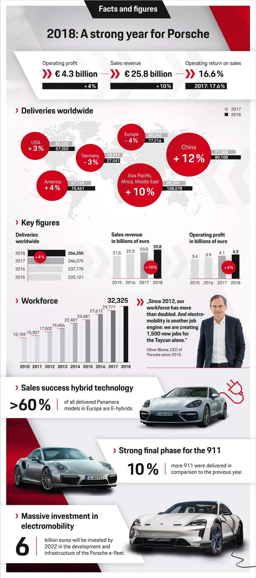 Kết quả kinh doanh năm 2018 của Porsche 4