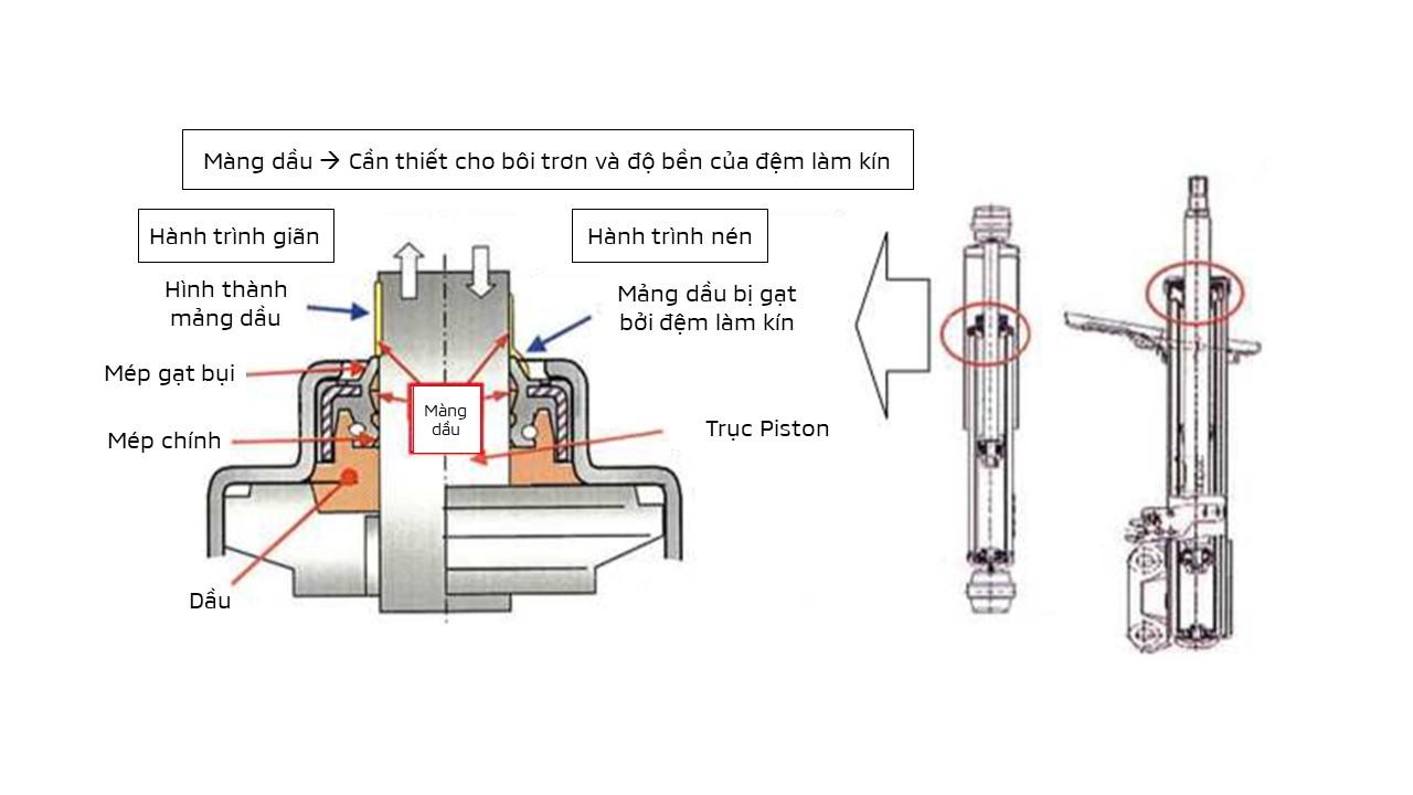 Mitsubishi Việt Nam hướng dẫn cách nhận biết lỗi rò rỉ dầu giảm xóc - 02